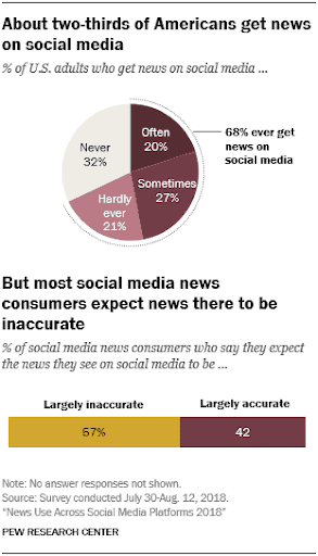 News through Social Media