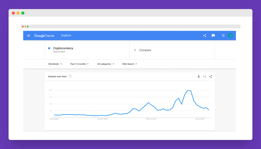 Google Trends result for the term Cryptocurrency