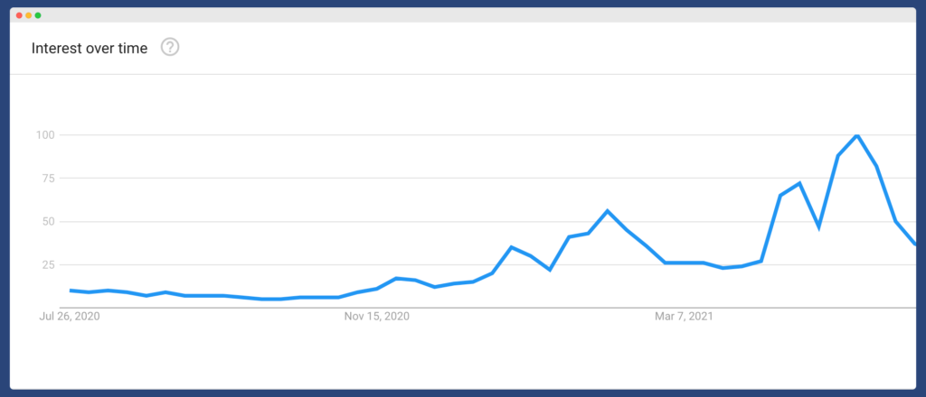 Interest over time google chart for cryptocurrency in crypto off-page SEO