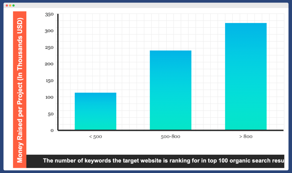 The number of keywords the target website is ranking for in the top 100 organic search results
