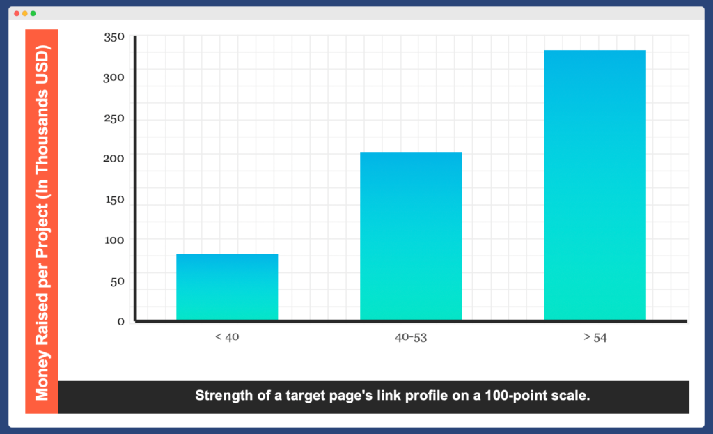 Link strength for crypto off-page seo strenght