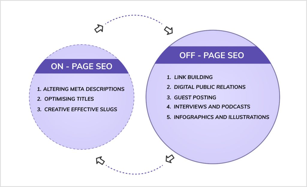 On-page SEO and Off-Page SEO work together