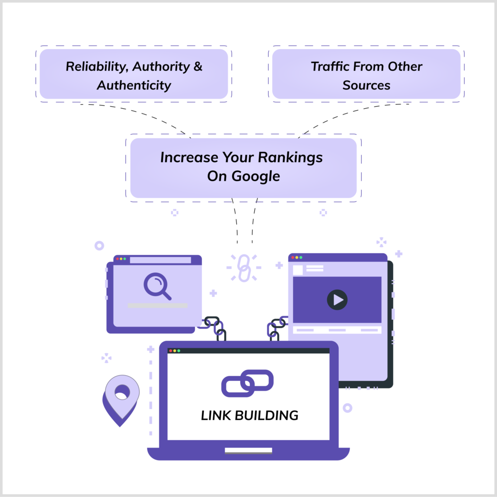 The benefits of crypto link building graphic showing the three main benefits for crypto off-page SEO