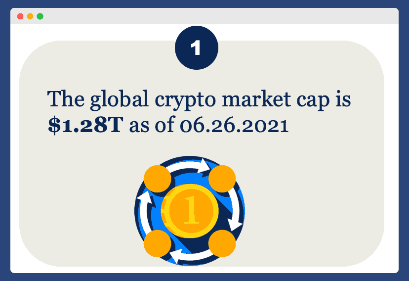 Total value of cryptocurrency is 1.28 trillion in 2021 info for crypto off-page SEO
