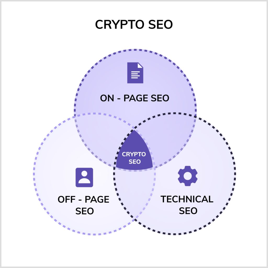The three fundamentals of SEO, on-page SEO, off-page SEO, and technical SEO