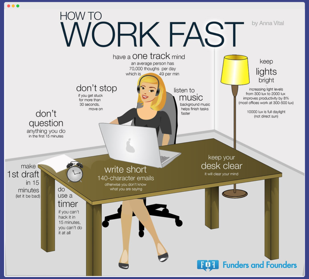 How to work fast infographic