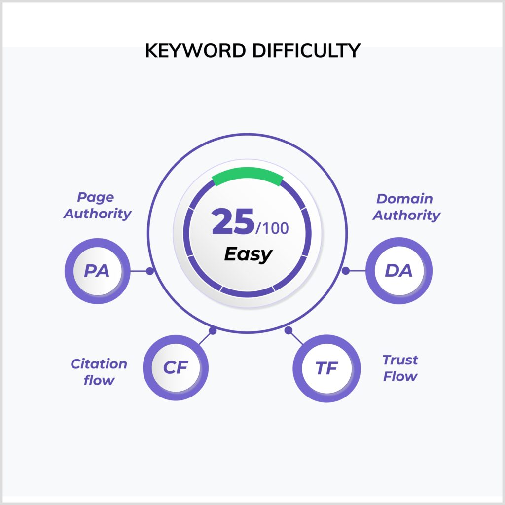 How does keyword difficulty work?