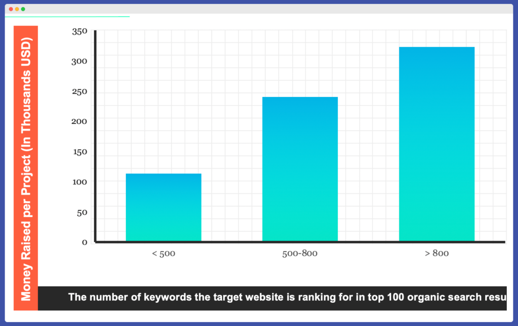 Keywords in the top 100 against project money raised for crypto SEo strategy