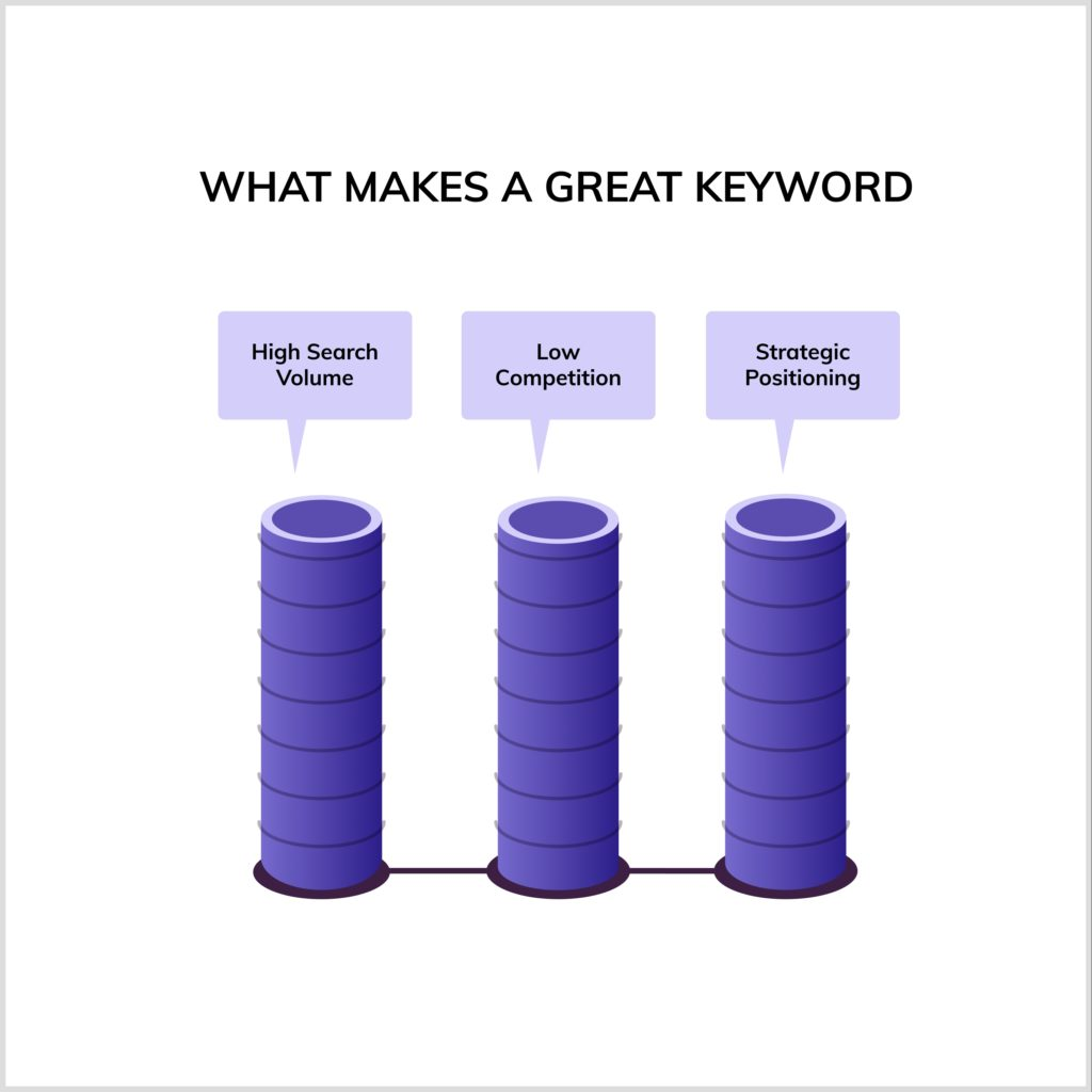 What makes a great keyword for SEO