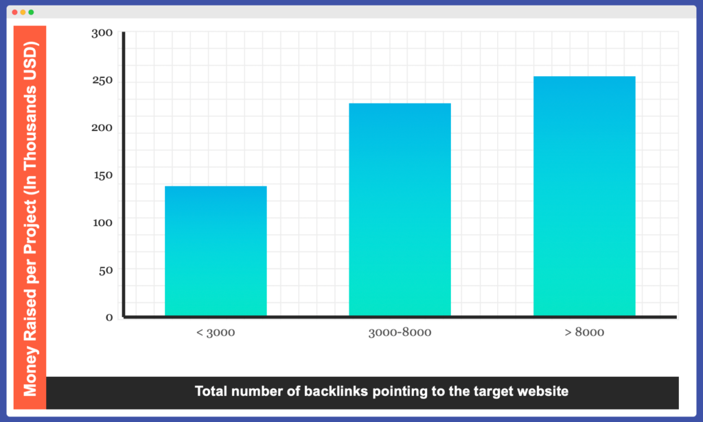 The importance of backlinks for crypto Seo strategy