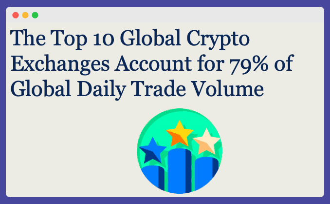 Total trade volume of crypto is 79% of the daily world's trading